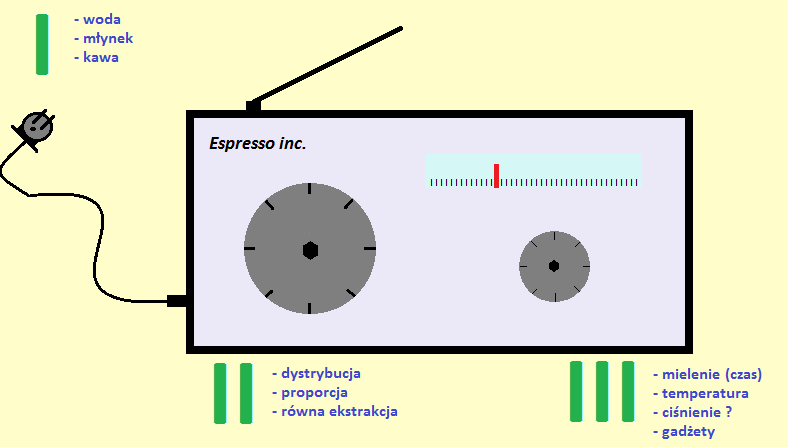 receptura espresso